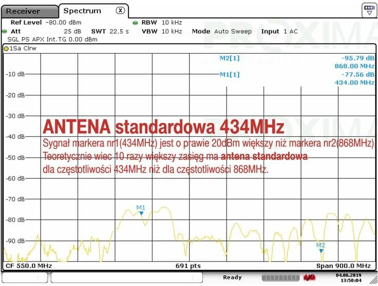 antena standardowa analiza